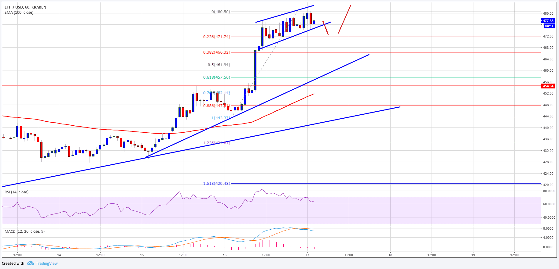 ETHUSD Price Chart 17 July