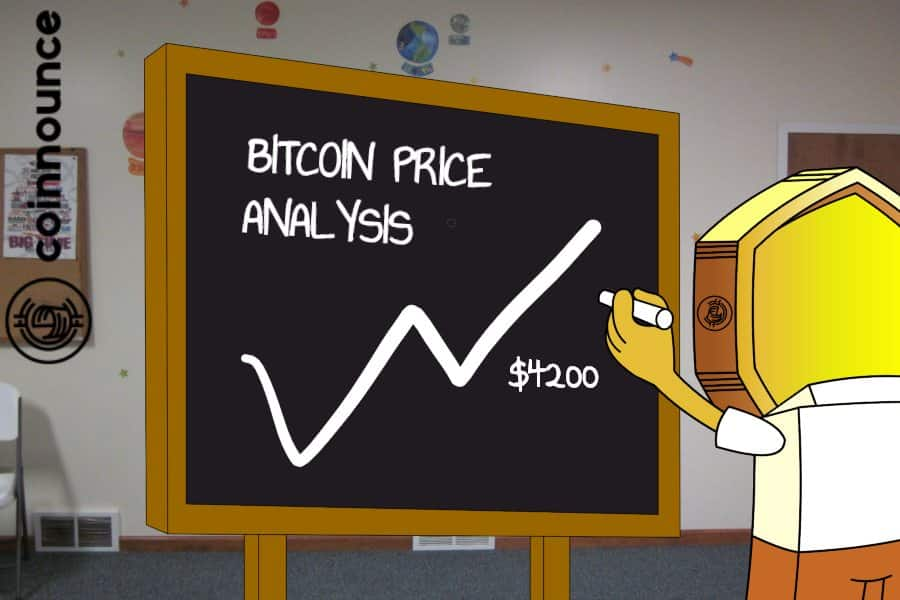 Bitcoin price gained momentum above $3600 and the bulls are expected to push up the price towards $4200 range very soon.