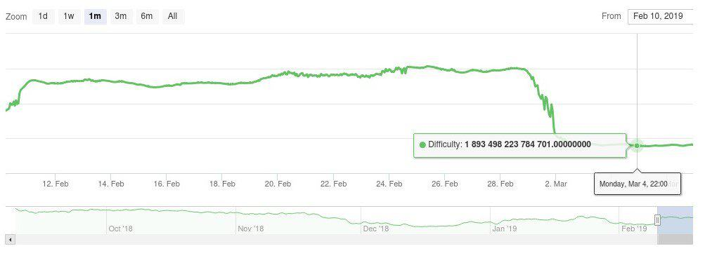 Ethereum-Difficulty-Chart-and-Difficulty-History-Chart-CoinWarz