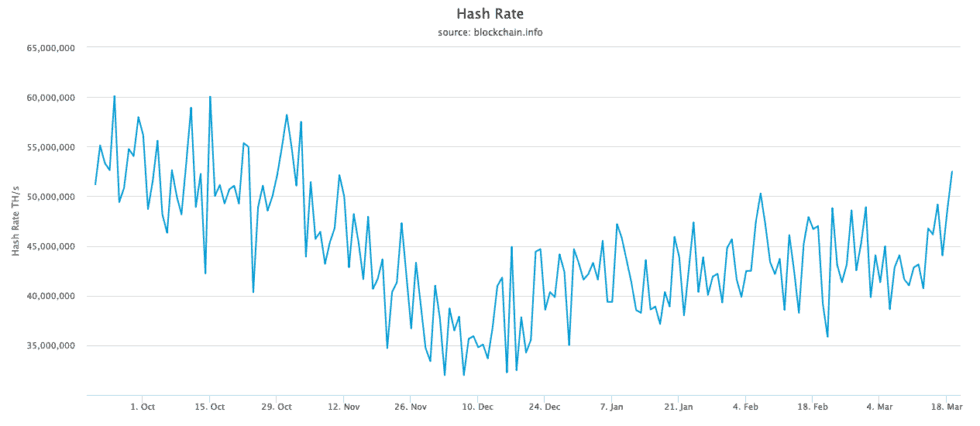 bitcoin hash rate 19th march